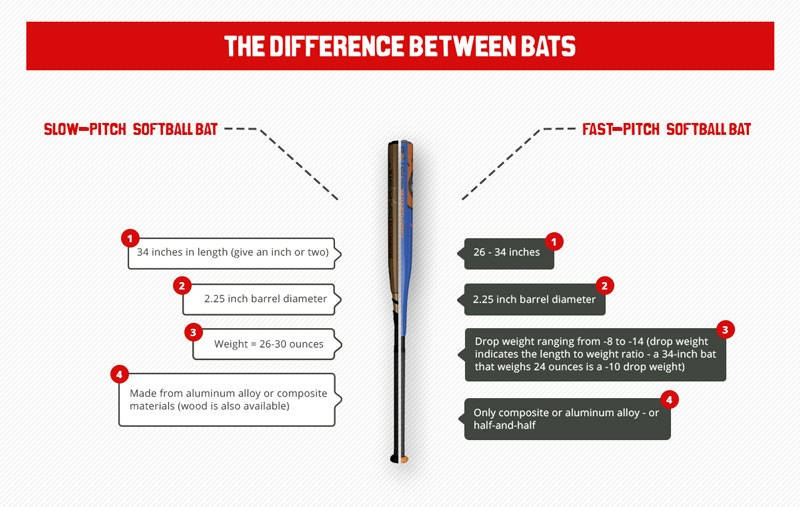 Difference Between Slow Pitch and Fastpitch Softball Bats